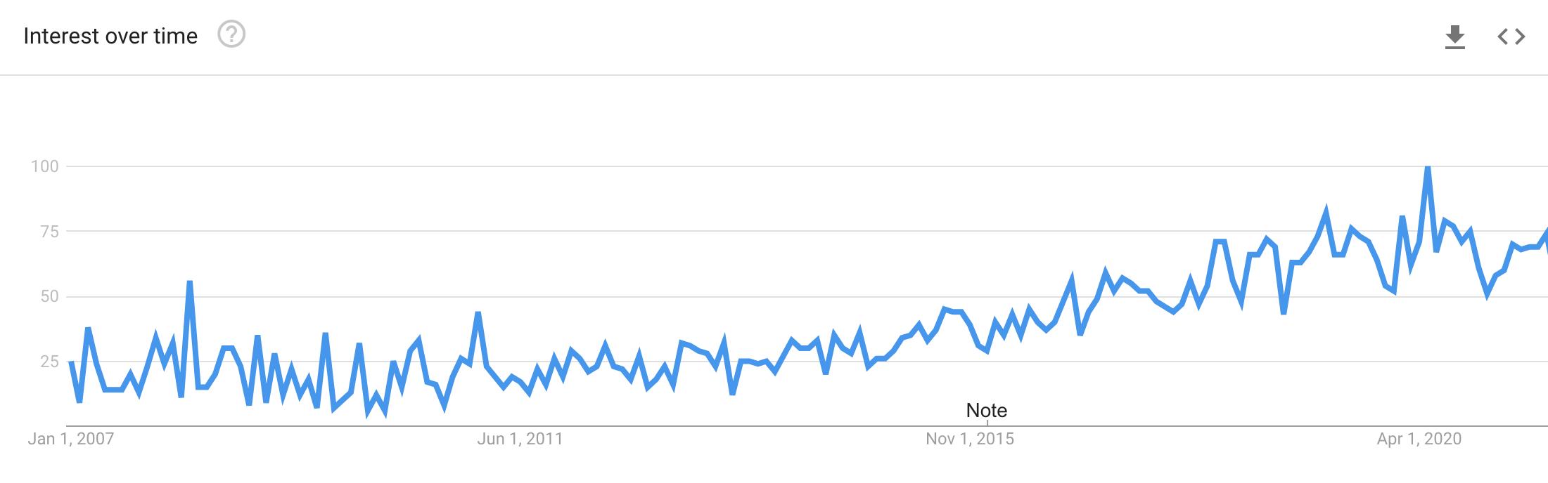 Google Trends for phrase data driven