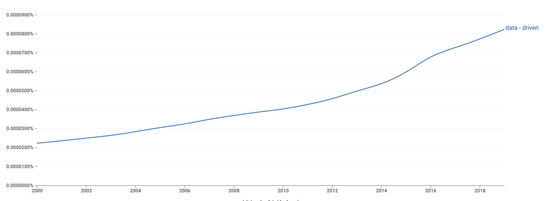 Increase in phrase data-driven in books
