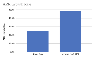 ARR Growth Rate - CAC Reduction