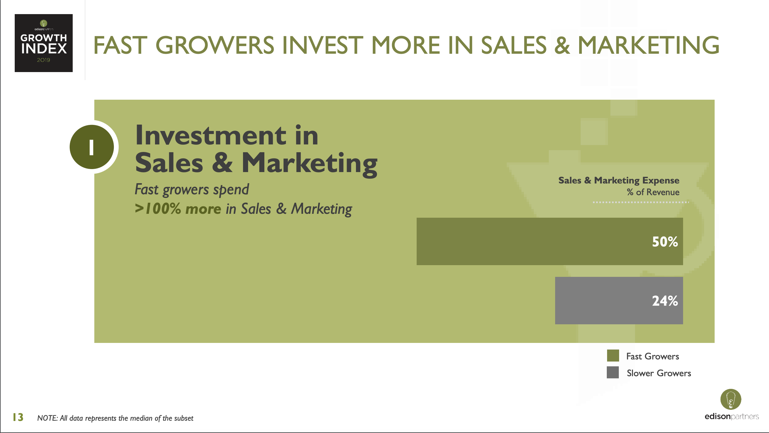 Edison Growth Index SaaS Sales and Marketing Spend as Percentage of Revenue