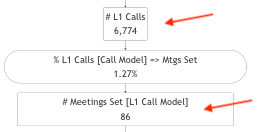 Paid Facebook L1 Calls to Set a Meeting
