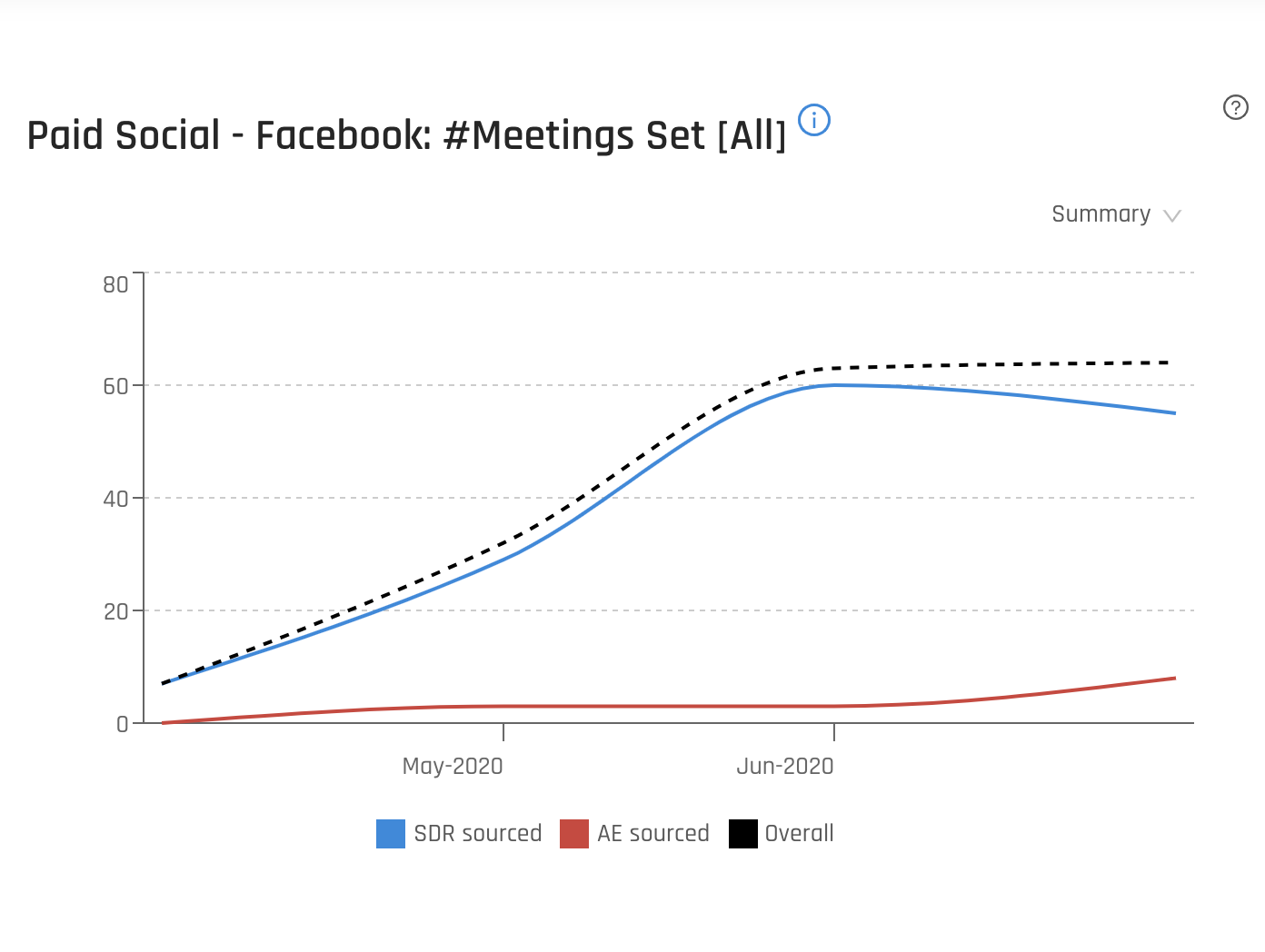 Paid Facebook Meetings Set