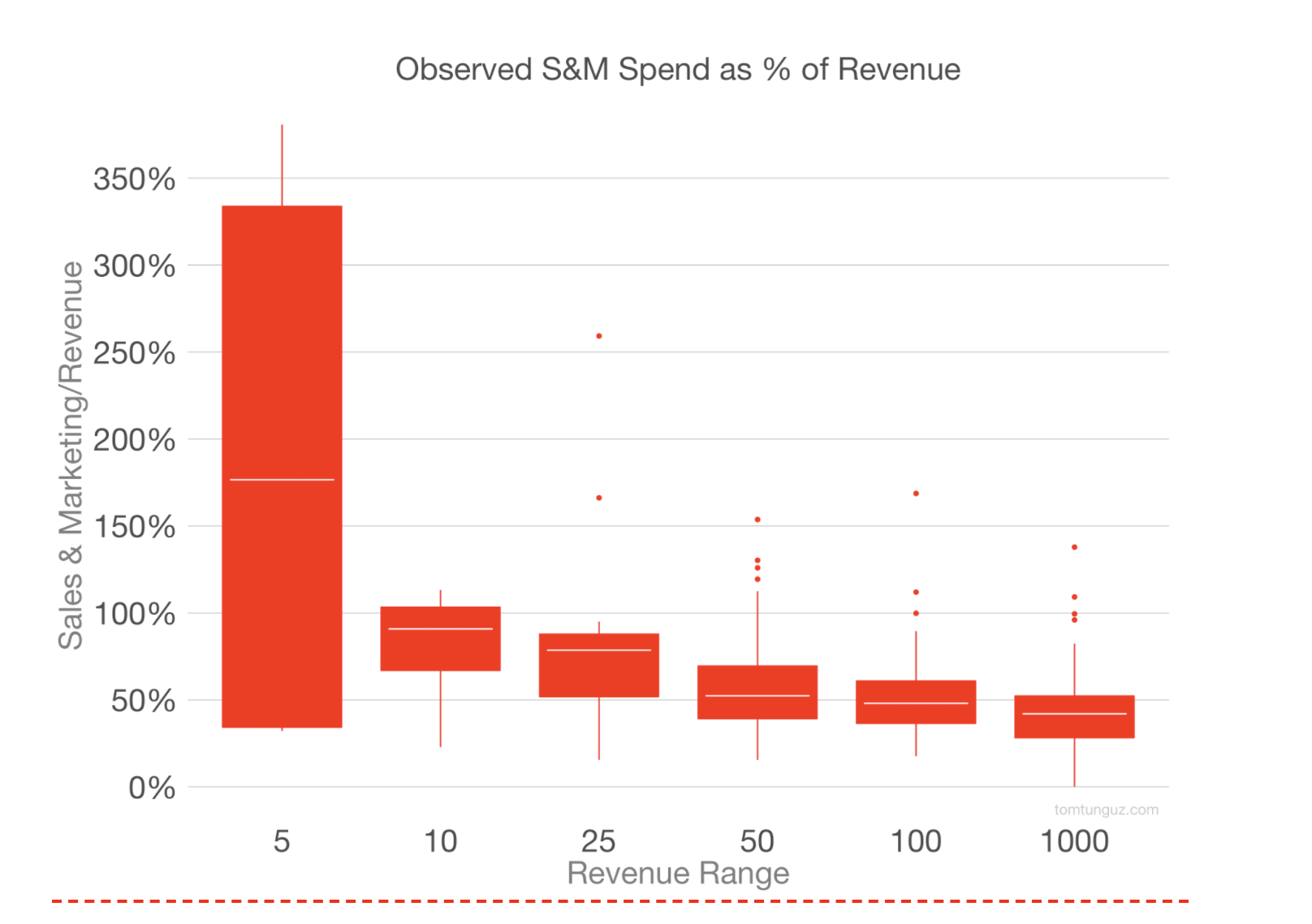 Redpoint TT SaaS Sales and Marketing Spend as Percentage of Revenue