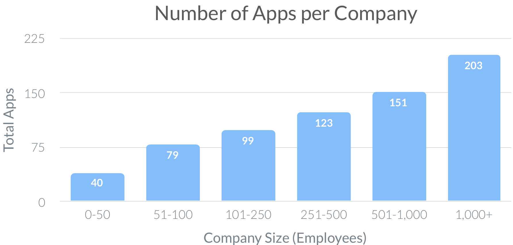 Number-of-Apps-per-Company Blissfully